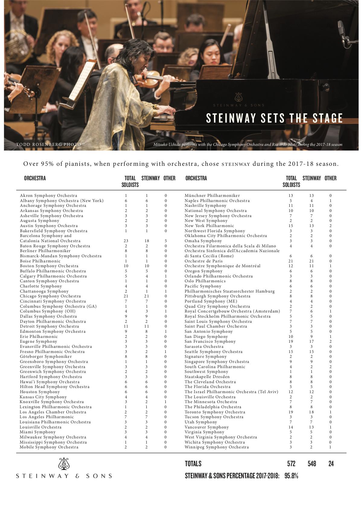 Steinway & Sons Symphony Survey - Steinway & Sons